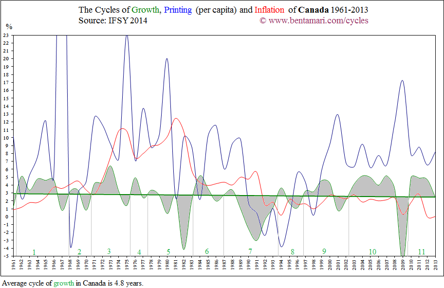 The economic cycles of Canada 1961-2013