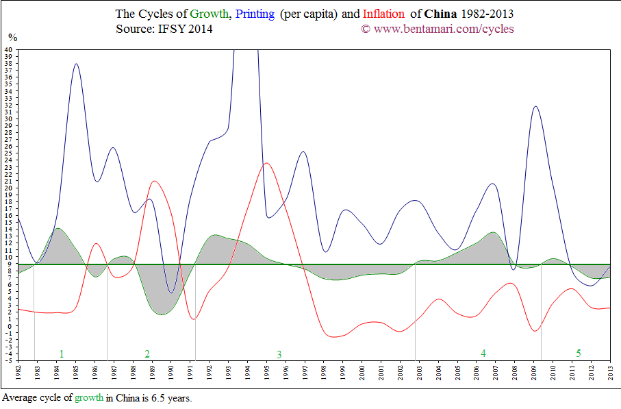 The economic cycles of China 1982-2013