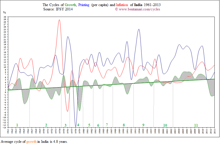 The economic cycles of India 1961-2013