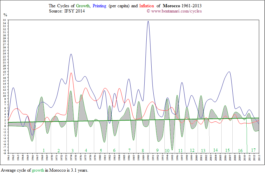 The economic cycles of Morocco 1961-2013