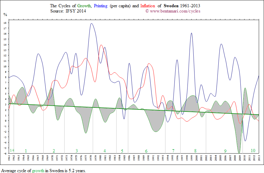 The economic cycles of Sweden 1961-2013