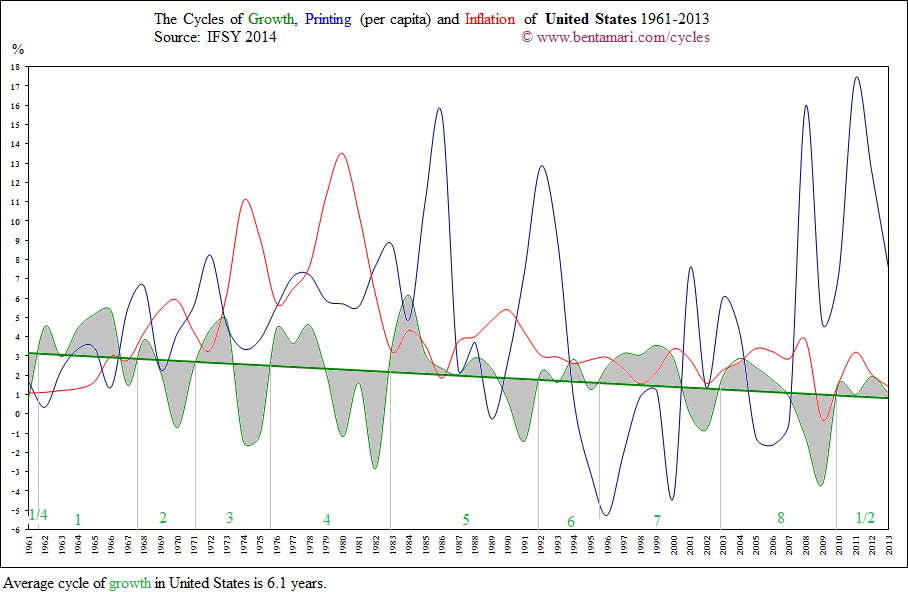 The economic cycles of the United States 1961-2013