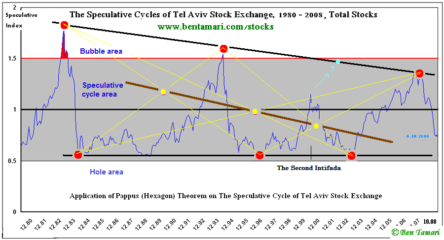 Application of Pappus (Hexagon) Theorem on The Speculative Cycle of Tel Aviv Stock Exchange.