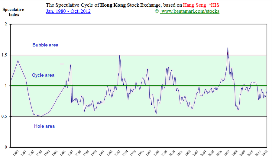 The Speculative Cycles of Hong Kong